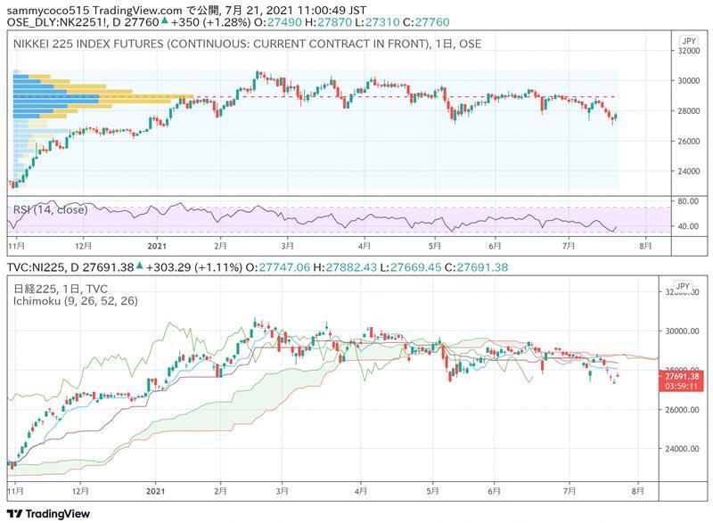 东京外汇股市日评:日经指数触底反弹 美元兑日元汇率小幅回升