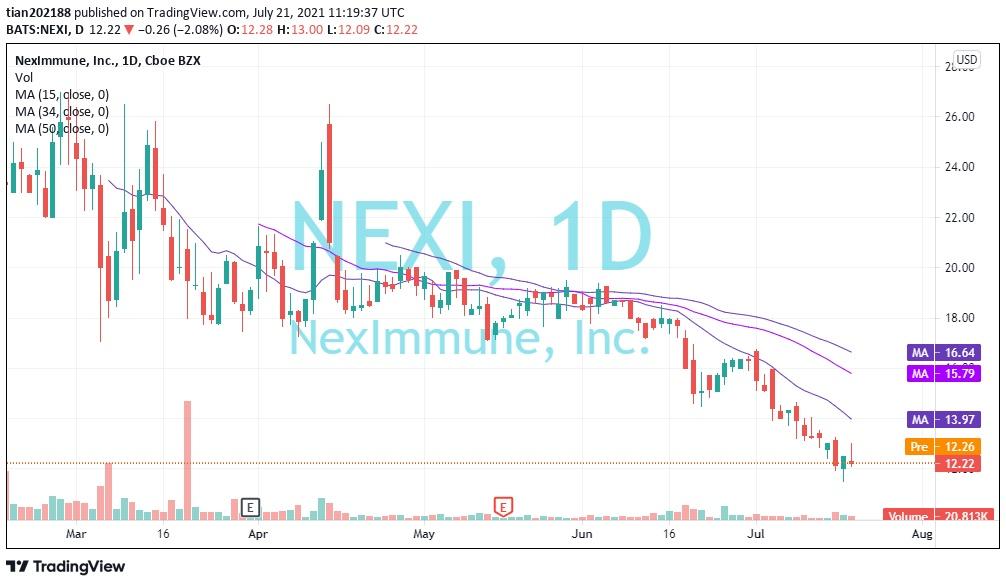 仅有44人的临床生物制药上市公司NEXI