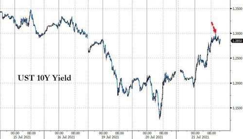 股债相关性彻底回归常态?美债收益率与美股持续第二日反弹  第2张