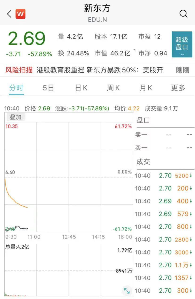 深夜风暴!刚刚,新东方、好未来、高途股价全崩了,最惨暴跌60%…在线教育怎么了?公司紧急回应