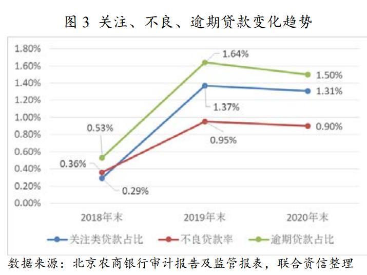 """评级观察   北京农商银行获""""AAA""""评级 资本充足水平有望持续提升"""