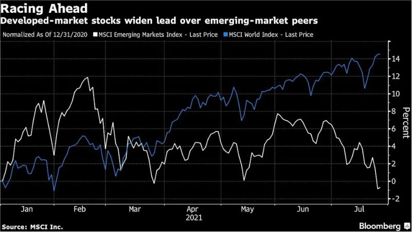 """全球股市强弱悬殊:发达市场年内大涨15% 新兴市场却已""""翻绿"""""""