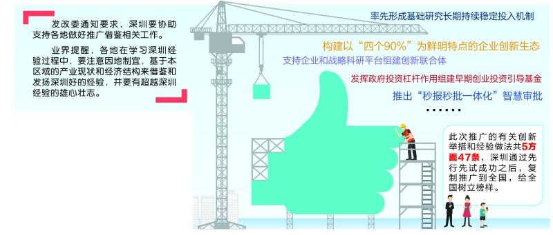 """国家发改委发文""""点赞"""" 推广47条深圳创新经验"""