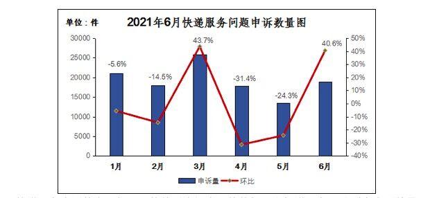 6月用户对快递服务问题申诉18924件 同比增长67%
