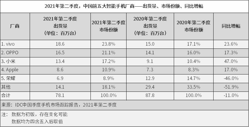 报告:二季度中国智能手机出货量降11% 荣耀独立后首进前五