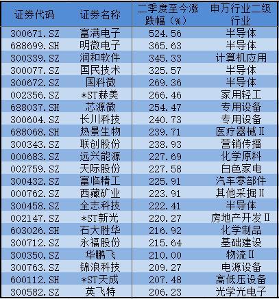 """富满电子二季度以来涨超500%,公募基金含""""富""""量大曝光!"""