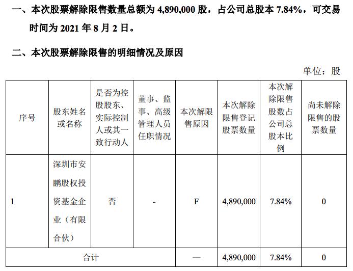 建邦股份第二大股东所持489万股股票将解禁占总股本7.84%