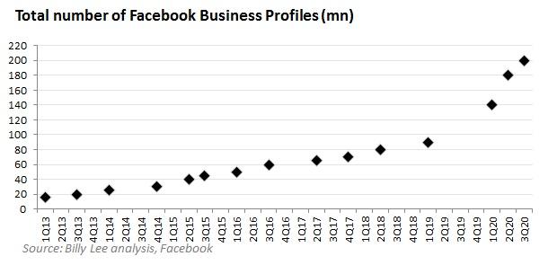 Facebook财报前瞻:万亿美元巨头准备起飞,超级应用被严重低估