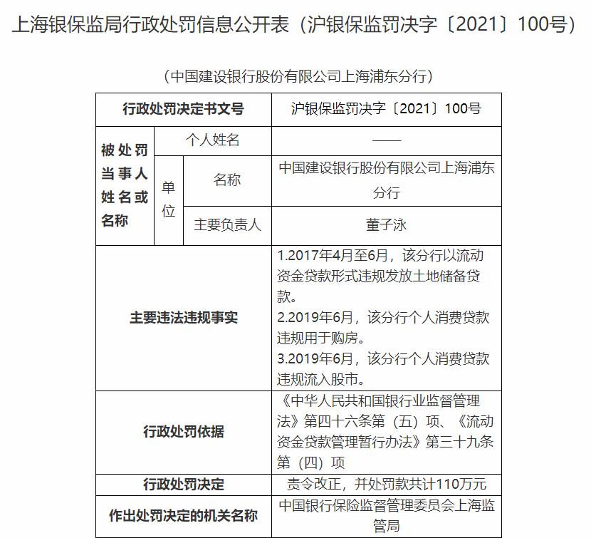 贷款违规流入楼市,上海银保监局连开17张罚单