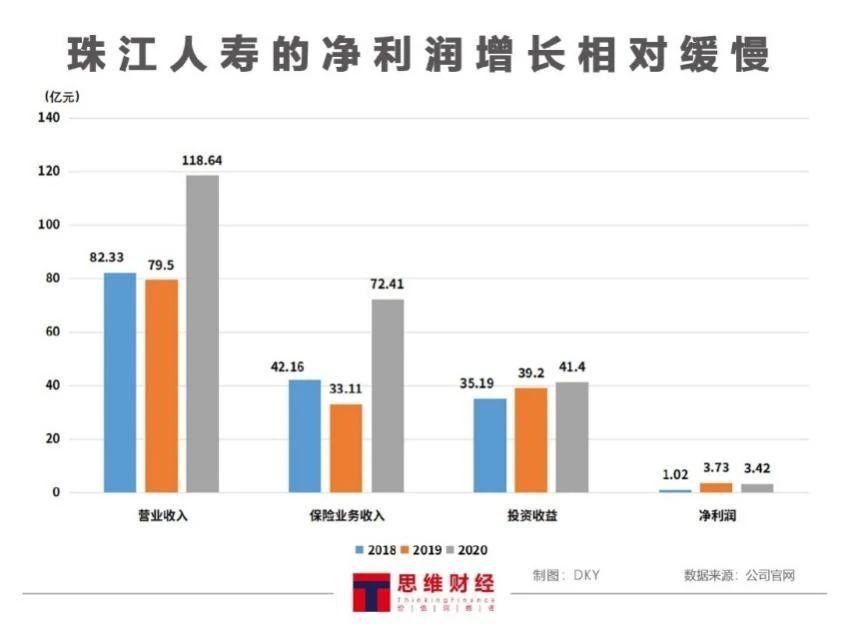"""珠江人寿信用评级再遭下调 资金运用成""""双刃剑""""偿付能力低位徘徊"""
