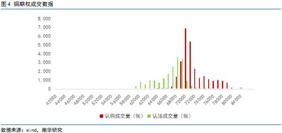 南华期货:有色产业对冲风险 铜期权保驾护航