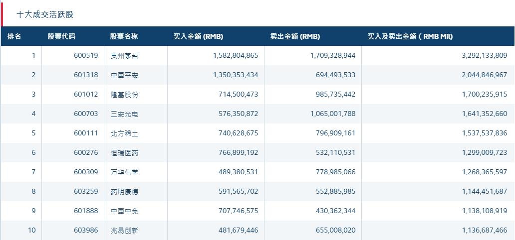 北向资金净买入超42亿元 比亚迪、东方雨虹遭抢筹