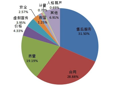 中消协:上半年受理投诉逾52万件,售后服务问题占三成