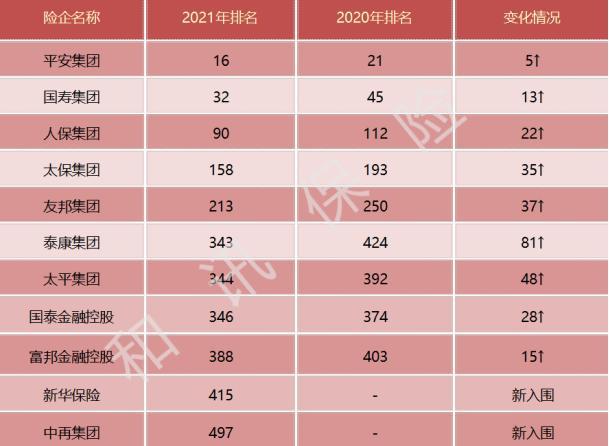 11家中国险企入围《财富》世界500强:中再集团首次上榜 华夏保险跌出榜单