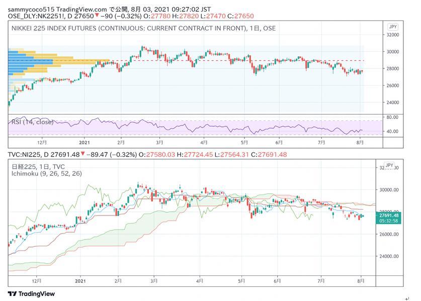 东京外汇股市日评:日经指数大幅反弹,美元兑日元汇率小幅回落