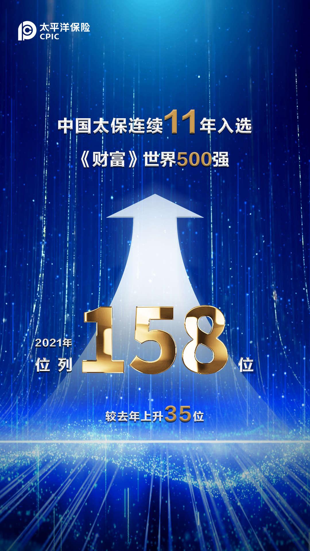 连续11年上榜《财富》世界500强  中国太保排名大幅跃升至158 位