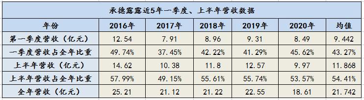 和讯曝财报 承德露露营收、净利双双增长超30% 南北露露纷争仍无定论