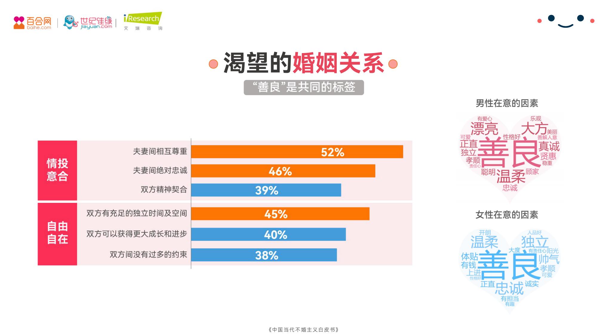 """百合佳缘集团发布白皮书:33%的被动不婚人群认为""""经济实力""""是走入婚姻的""""敲门砖"""""""