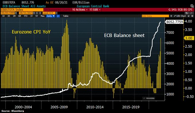 """一天连飞两只""""鹰""""!欧洲版Taper呼声骤起 欧美国债收益率齐现大涨"""