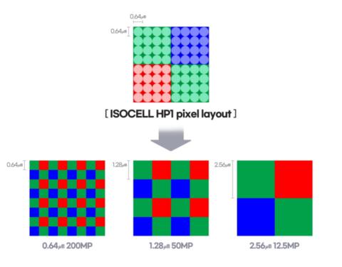 三星发布2亿像素传感器 小米12有望首发ISOCELL HP1
