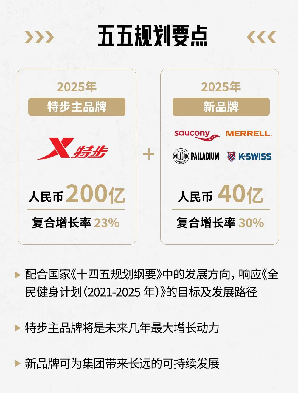 """特步官宣""""五五规划"""":2025年目标总营收240亿!"""