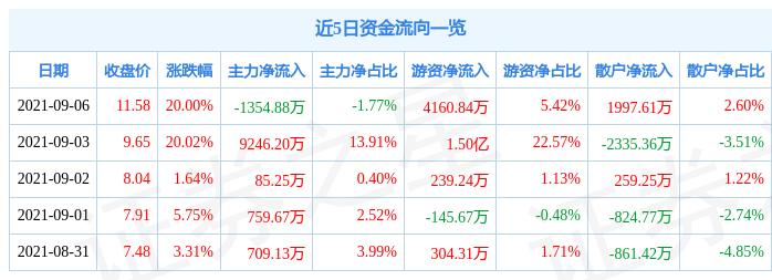 9月6日鼎汉技术涨停分析:人脸识别,高铁轨交,京津冀概念热股