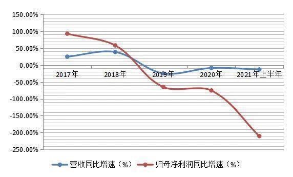 控股股东变更核心子公司业绩下降!广誉远成本销售费用高投入继续?