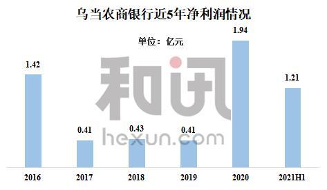 """乌当农商银行上半年净利润同比增长332%至1.21亿元 拟定增4亿股""""补血"""""""