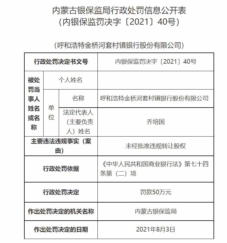 未经批准违规转让股权 呼和浩特金桥河套村镇银行被罚款50万