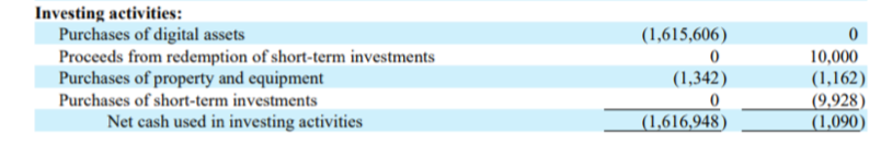 那些投资比特币的大公司现在怎样了?