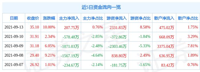 9月13日三维股份涨停分析:高铁轨交概念热股