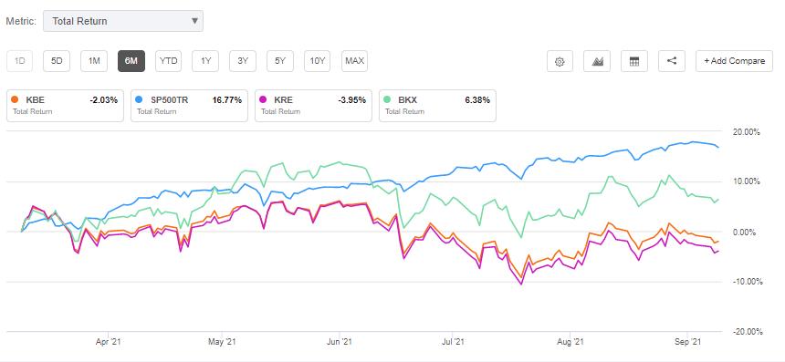 华尔街投行:借贷需求上升 建议关注金融类股票