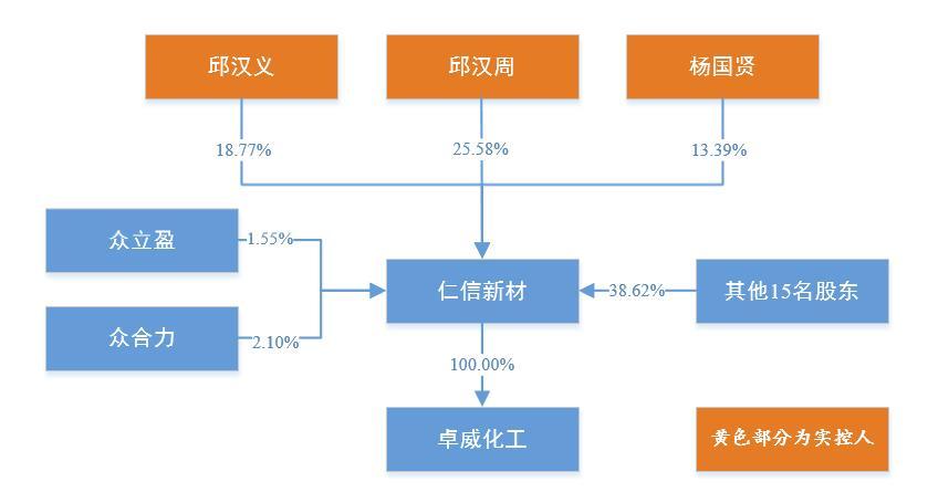 图片来源:仁信新材招股书