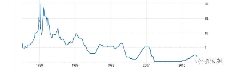 美联储加息洗劫全球 缩减购债引发非美空头