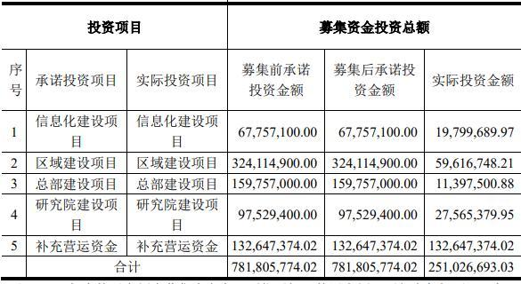中天精装拟发可转债募资6.07亿元 前次募资仅用3成 应收款项居高不降