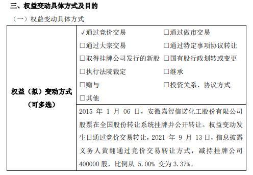 嘉智信诺股东黄翱减持40万股权益变动后持股比例为3.37%