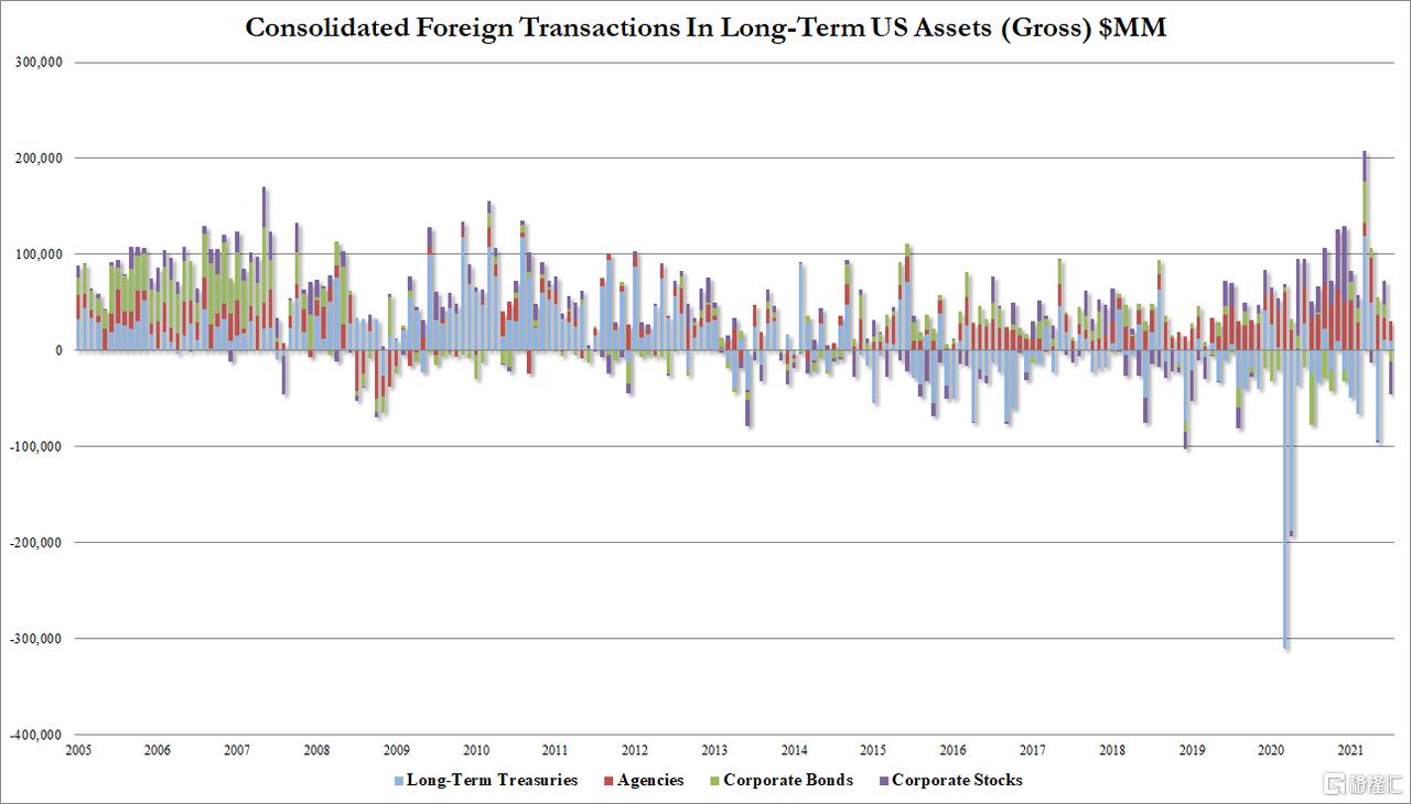 Delta的威力几何?7月海外投资者狂抛美股,猛囤美债!