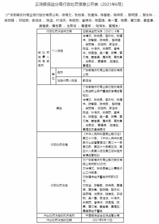因贷款业务严重违反审慎经营规则 广东郁南农商行被罚款50万 25人遭处罚