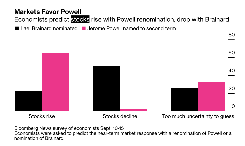 经济学家警告:若拜登不提名鲍威尔连任 美股将恐慌性下跌