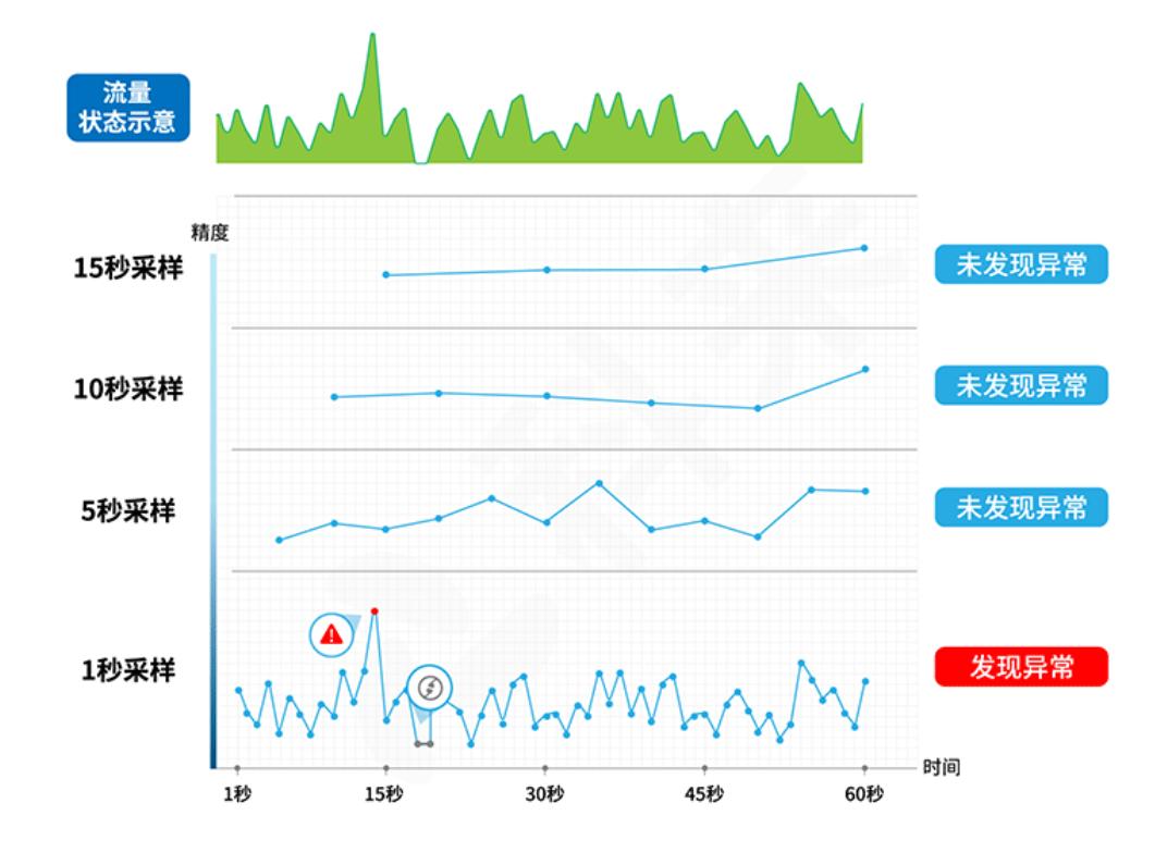 行业标杆丨科来:极速1秒,洞悉全网