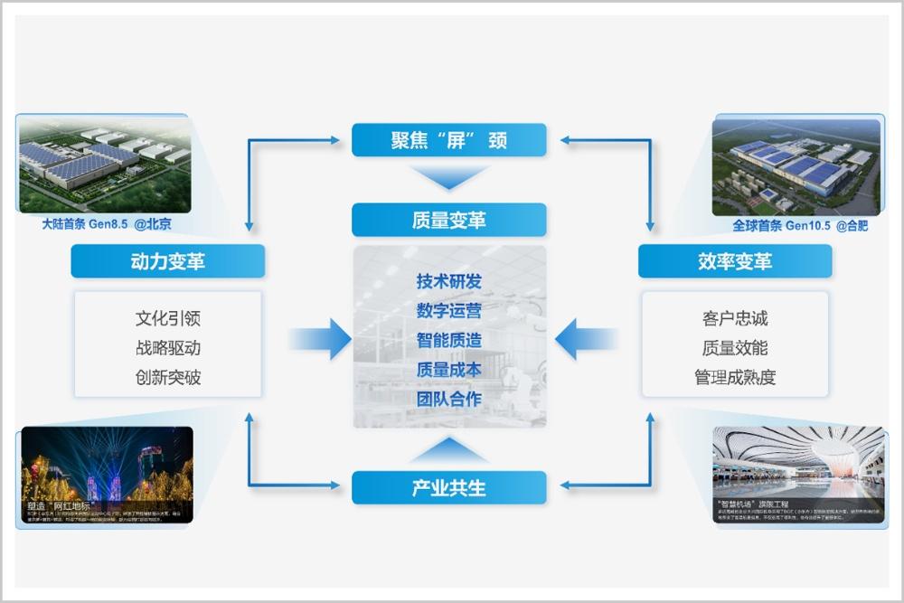 中国质量的最高荣誉,为什么给了京东方?