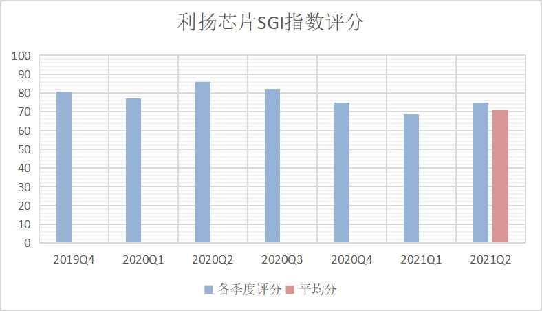 和讯SGI公司 利扬芯片最新SGI评分略提升 销售区域集中 市场扩展能力有望提升