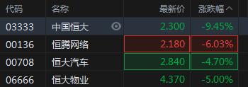快讯:恒大概念股集体下跌 中国恒大跌超9%恒大物业跌5%