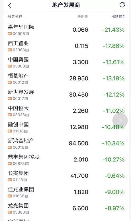 """炸锅!千亿地产巨头股价闪崩近90%,曾列""""中国房地产百强企业""""29位,未来一年内132亿元债务到期,发生了什么?"""