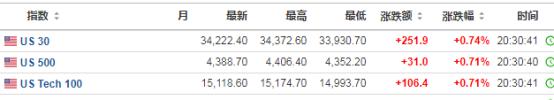 美股盘前:美股三大股指期货集体上扬 市场情绪明显回暖