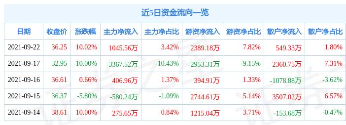 9月22日三维股份涨停分析:高铁轨交概念热股