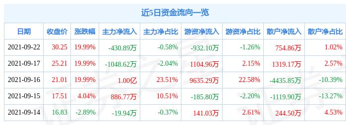 9月22日宝色股份涨停分析:核电,海工装备,军工概念热股