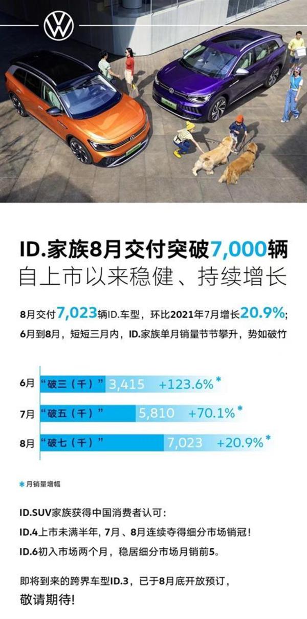 大众发力中国电动车市场 ID.家族8月交付破7000辆