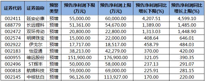 70股公布前三季度业绩预告 50股预增