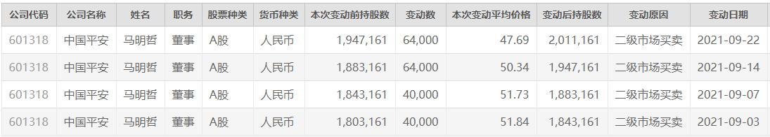 马明哲月内第四次增持中国平安 累计耗资超千万